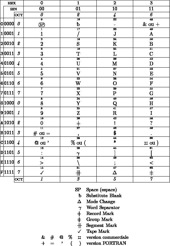 Jeux De Caracteres Codes